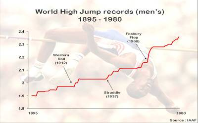 High_jump_records_2_3